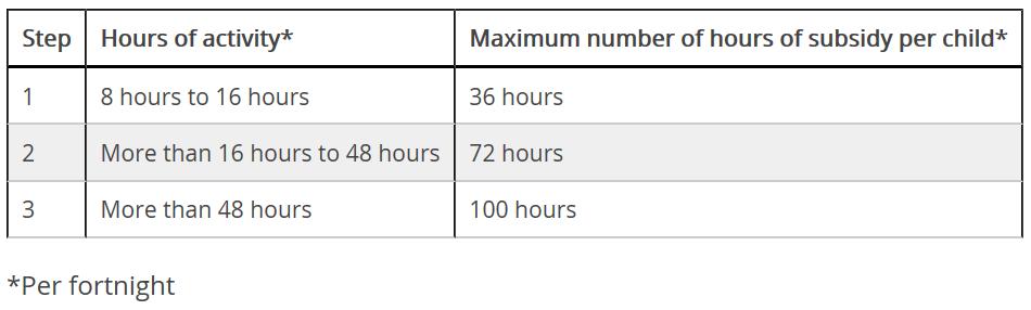 CCS Amounts